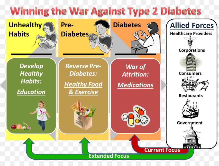 Diabetes mellitus clipart Type 2 diabetes Diabetes mellitus Type 1 diabetes