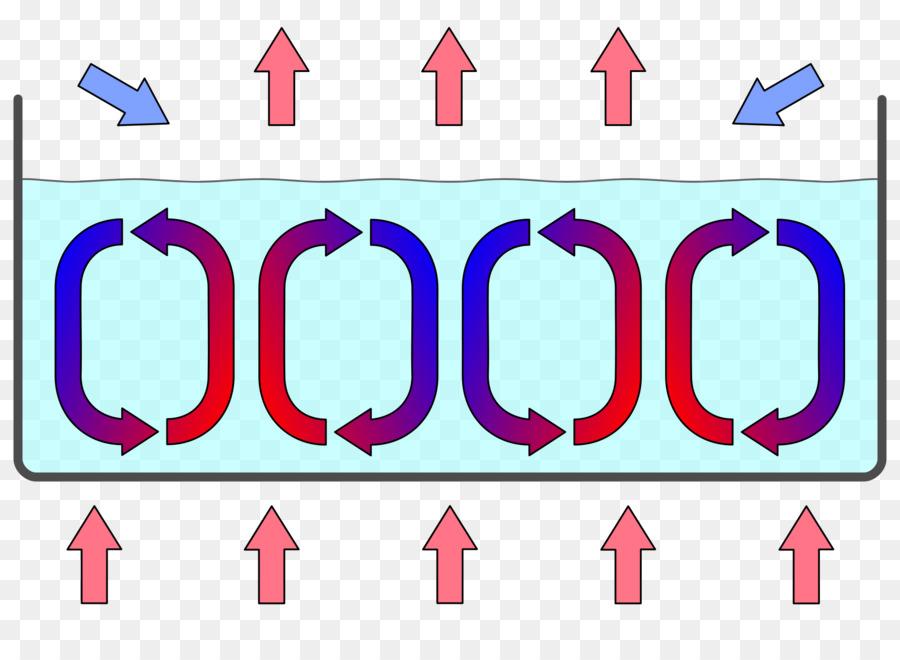 rayleigh benard konvektion clipart Rayleigh–Bénard convection Convection  cell clipart - Rectangle, transparent clip art
