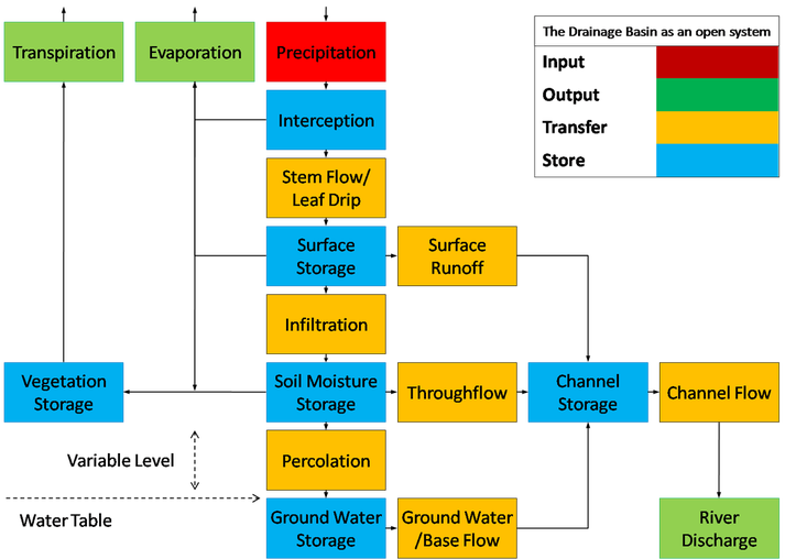 drainage basin as an open system clipart drainage basin water cycle diagram