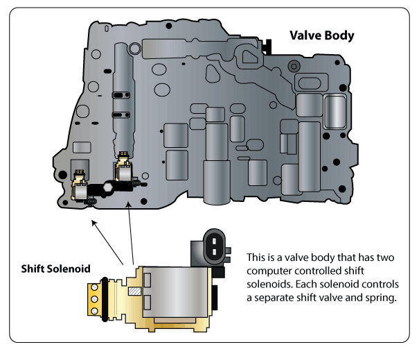 Transmission Solenoid Clipart Wiring Diagram