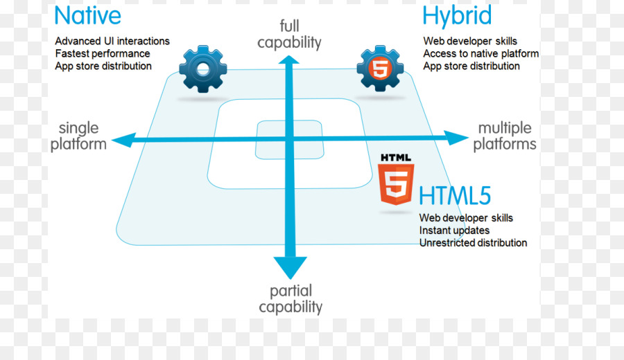 html 5 clipart Mobile app development Web application