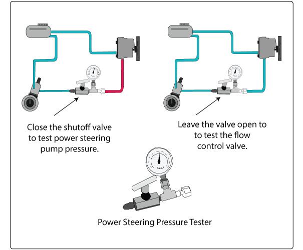 power steering pump pressure clipart car power steering general motors