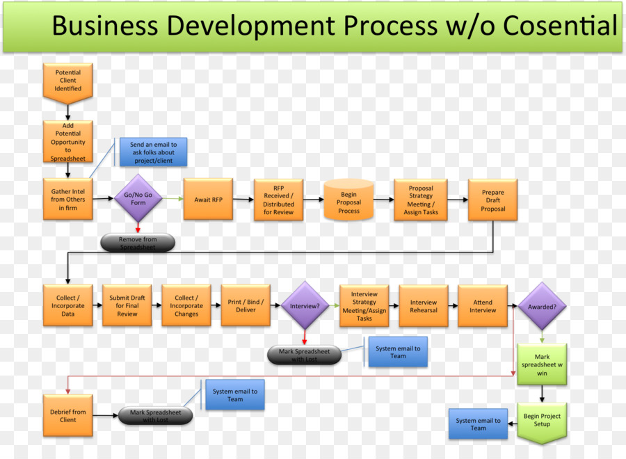 Business, Process, Map, transparent png image & clipart free download