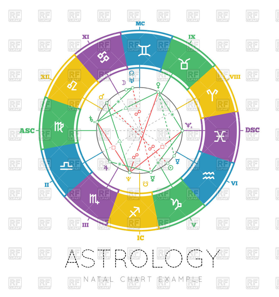 Download Natal Chart Clipart Horoscope Natal Astrology