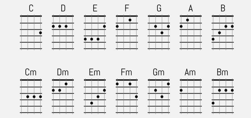 How to play ukulele Hledat Googlem Music ukulele chartschords