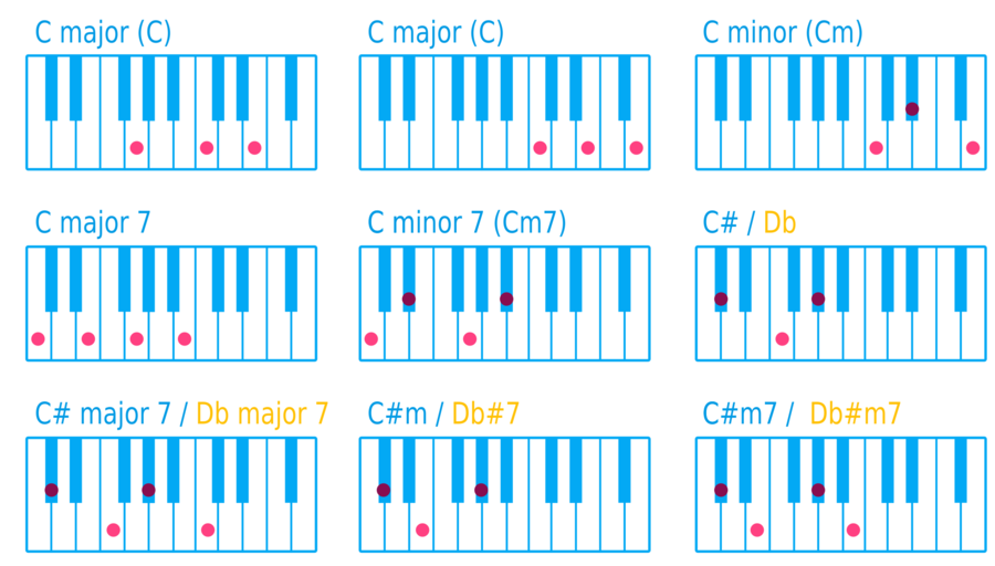 Download Piano Chords Clipart Chord Chart Piano Piano Text Line