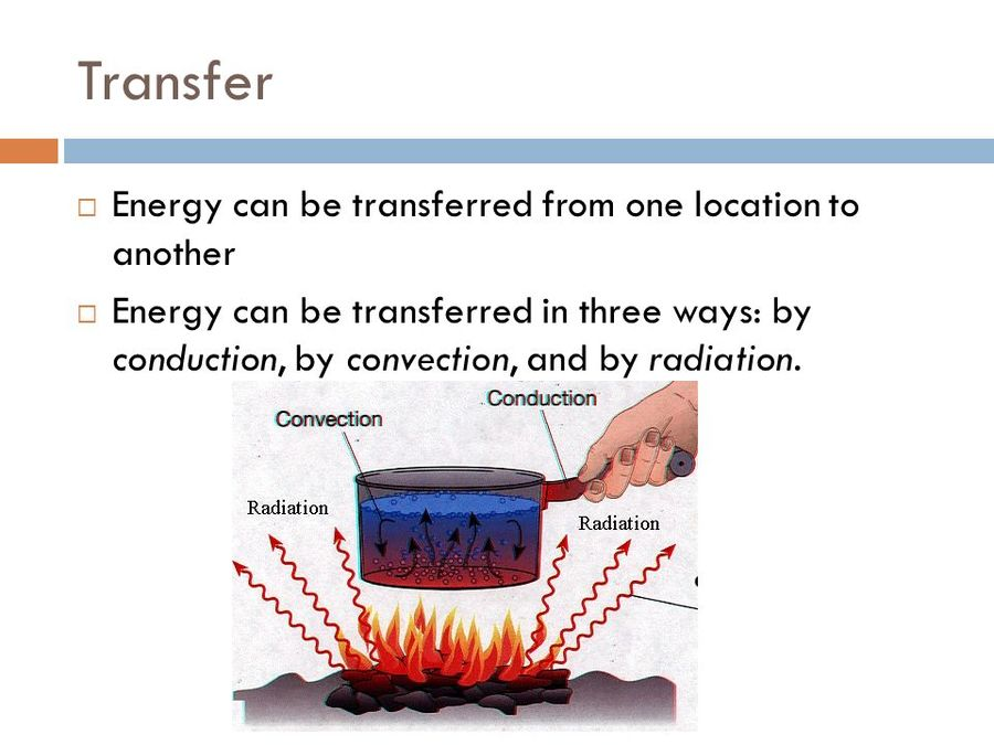 Download conduction convection radiation clipart Heat Energy