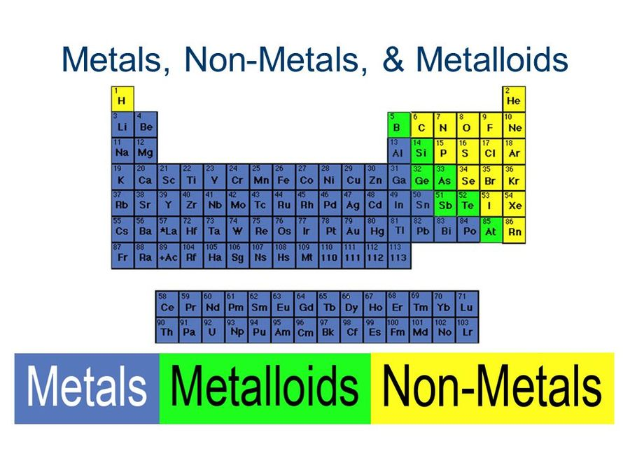 Download Periodic Table Of Elements Clipart Nonmetal Periodic Table