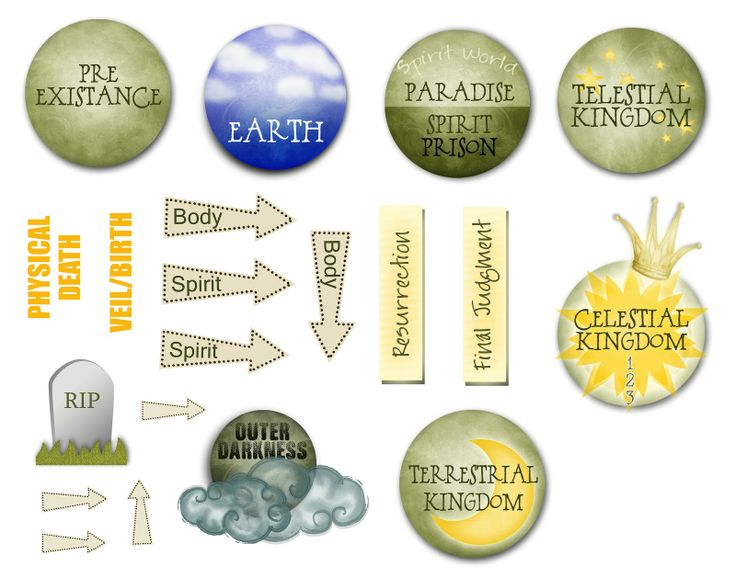 Download Plan Of Salvation Diagram Lds Yw Clipart Book Of Mormon