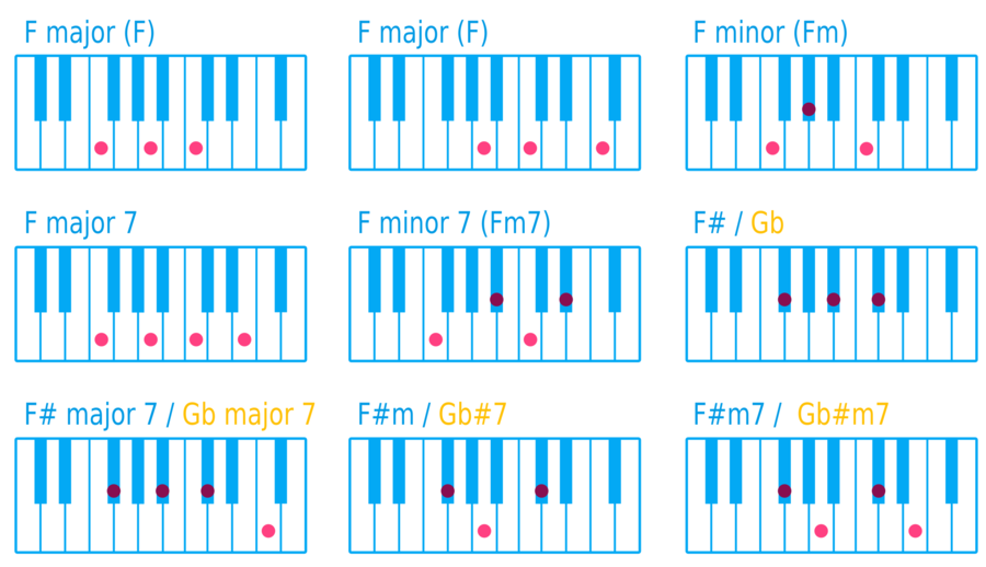 Download C Chord On Piano Clipart Chord Piano C Major Pianoguitar
