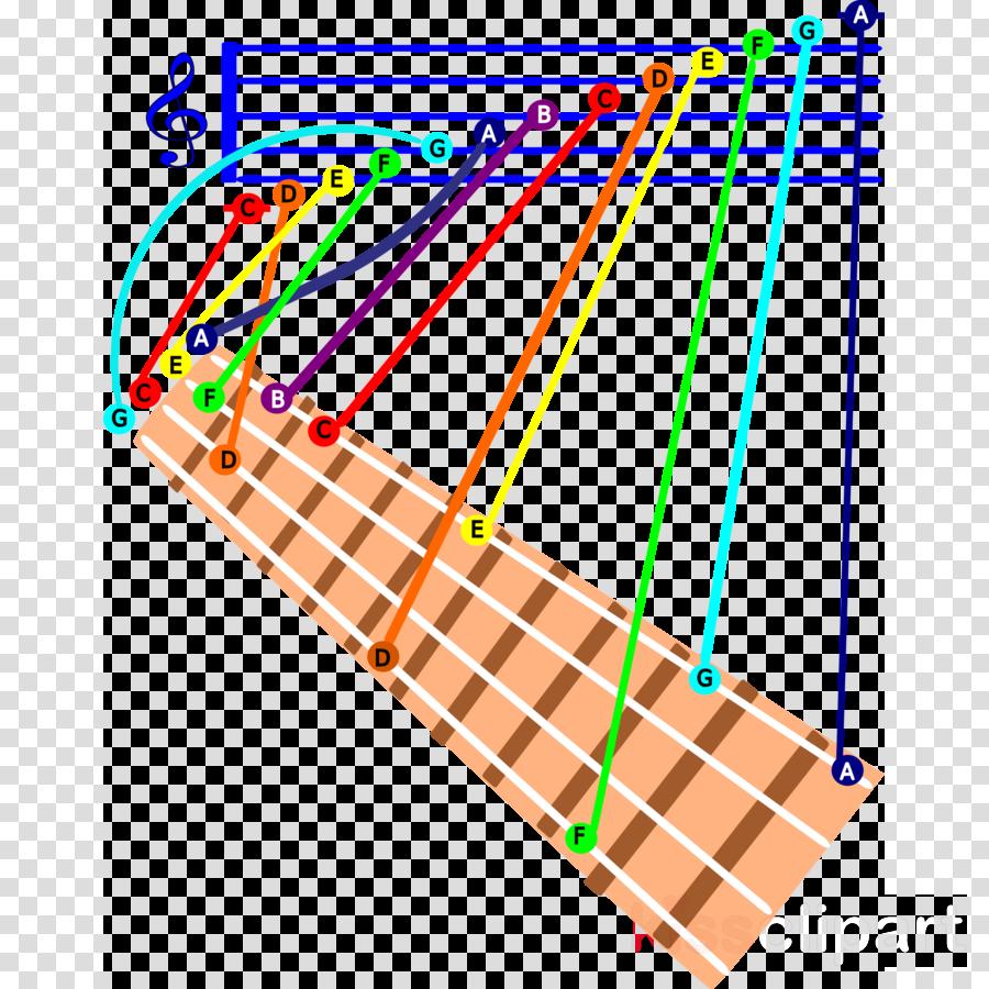 ukulele c scale clipart C major Ukulele Major scale