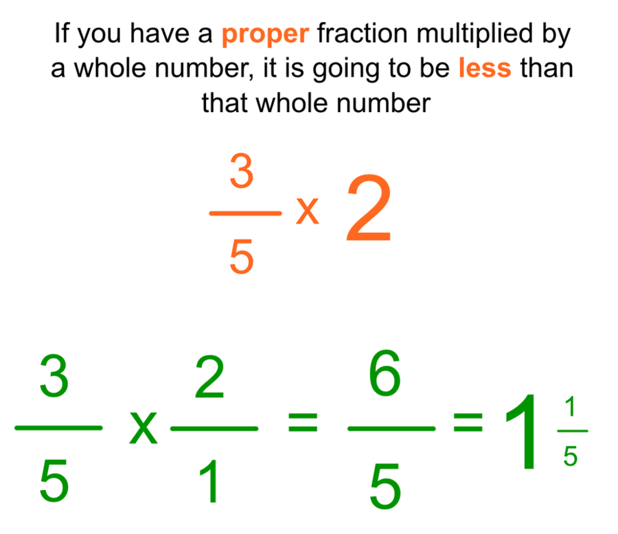 Mrs. clipart Whole Numbers Multiplication Fraction