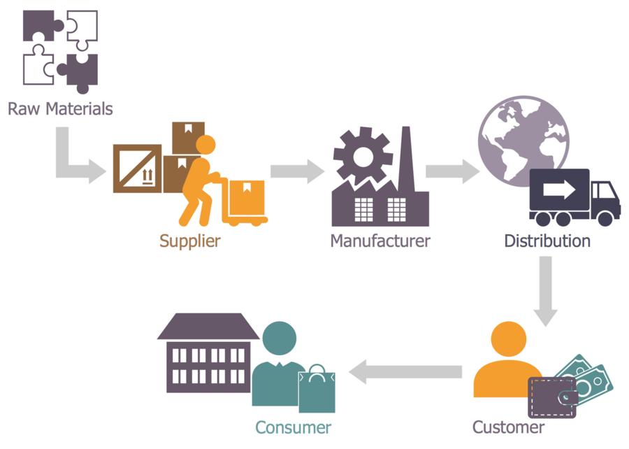 Process Flow Diagram Logistics - Wiring Diagram Img