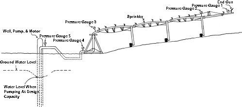 does center pivot irrigation work clipart center pivot irrigation diagram