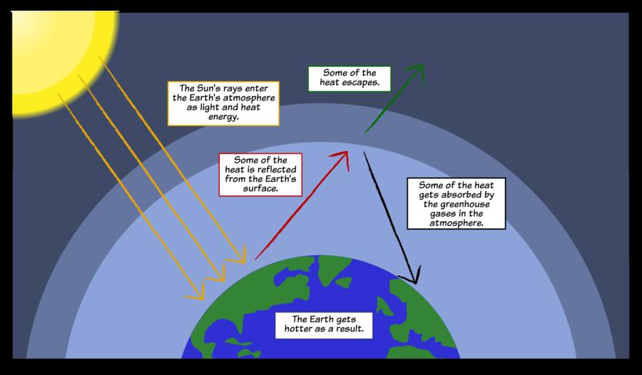 Download Sklenkov Efekt Clipart Effects Of Global Warming