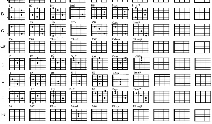 Download Bukit Timah Clipart Ukulele Chords Chord Chart Guitar