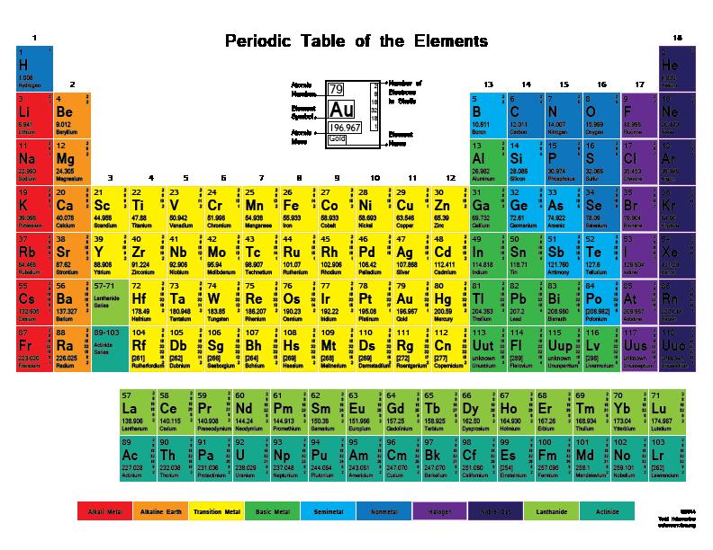 Chemistry Cartoon
