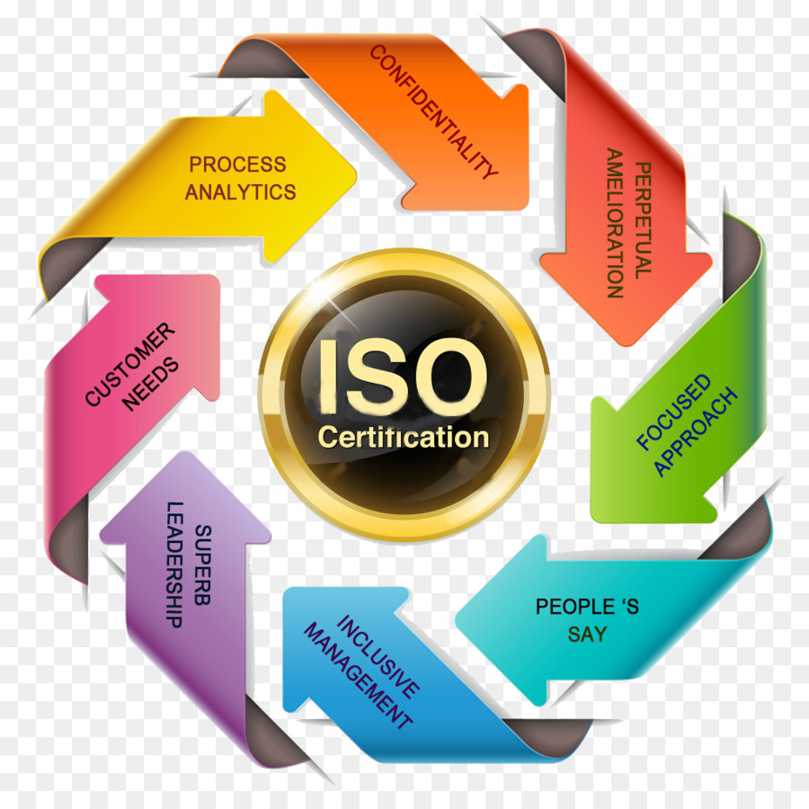 iso management system clipart ISO 9000 Quality management system