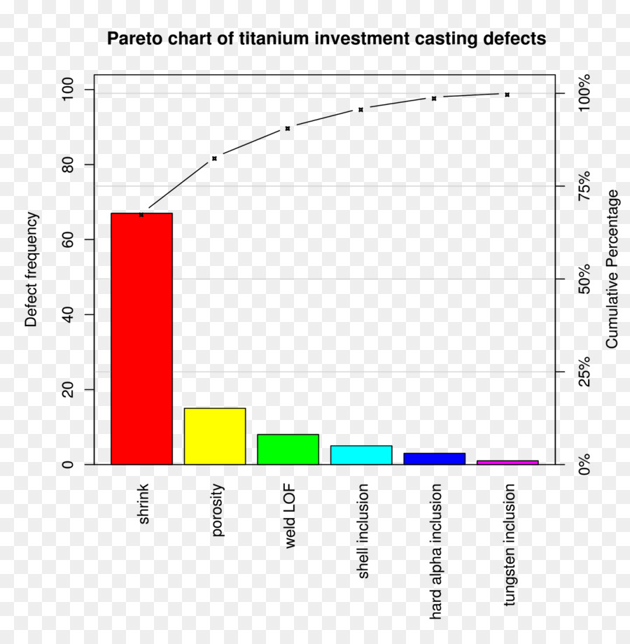 Download Pareto Chart Clipart Pareto Chart Histogram Chart